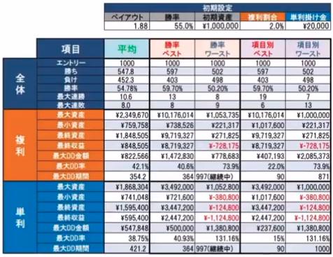勝率55%複利2%単利2万円