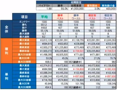 勝率55%複利3%単利3万円