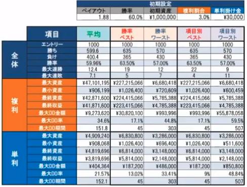 勝率60%複利3%単利3万円