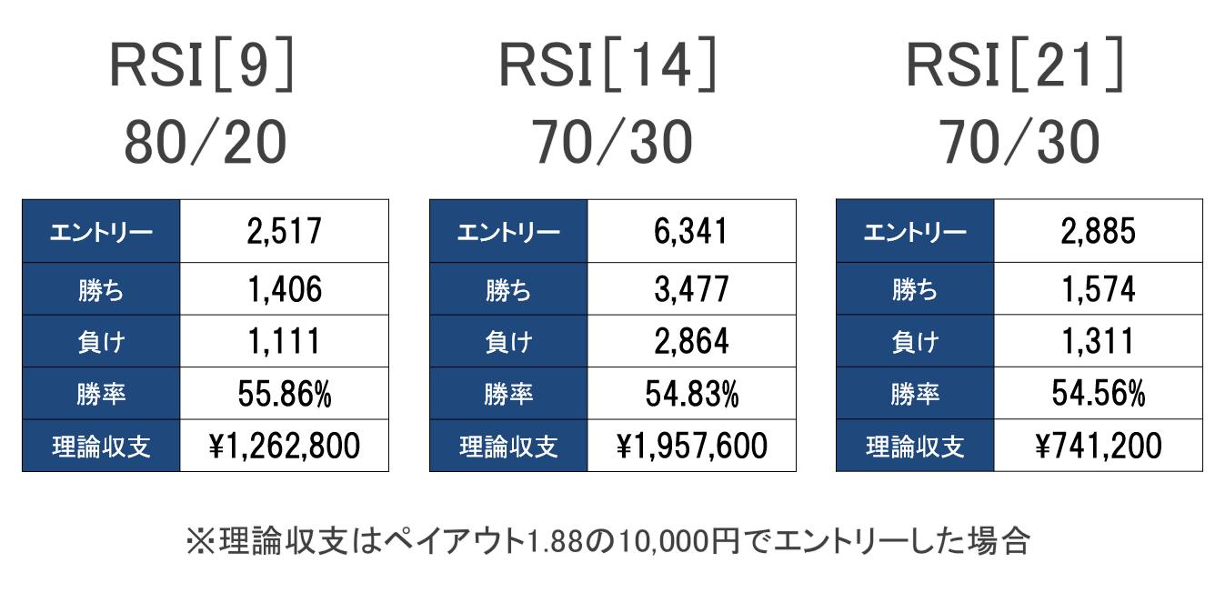 バイナリーオプションRSI勝率
