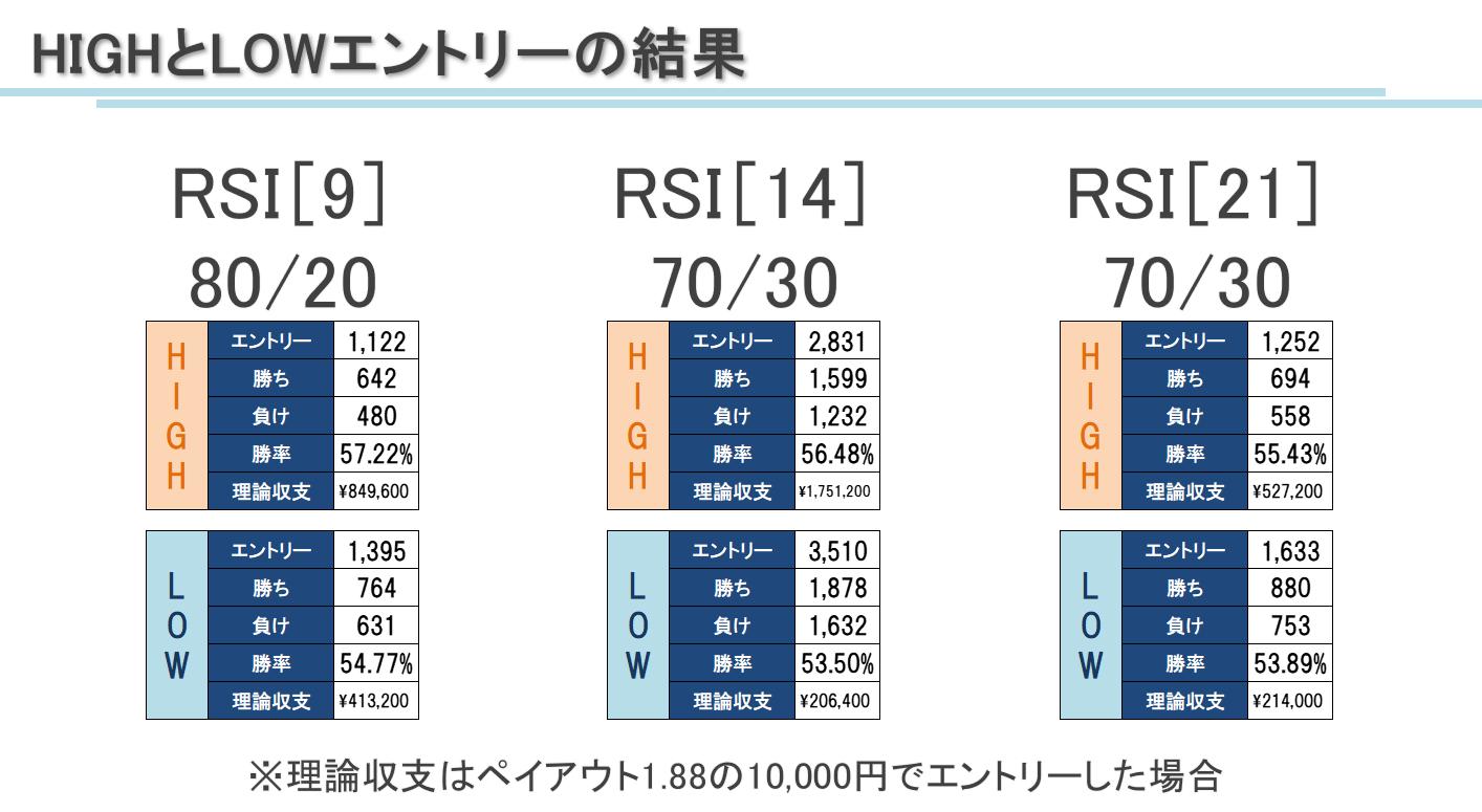 バイナリーオプション RSI勝率