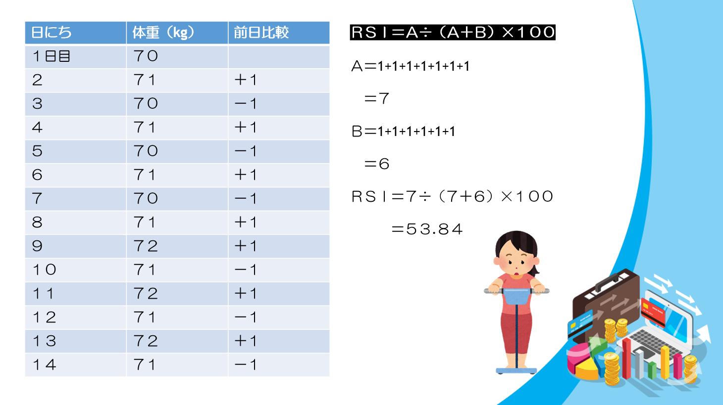 RSI数値 バイナリーオプション