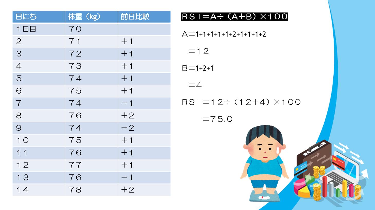 バイナリーオプション RSI計算