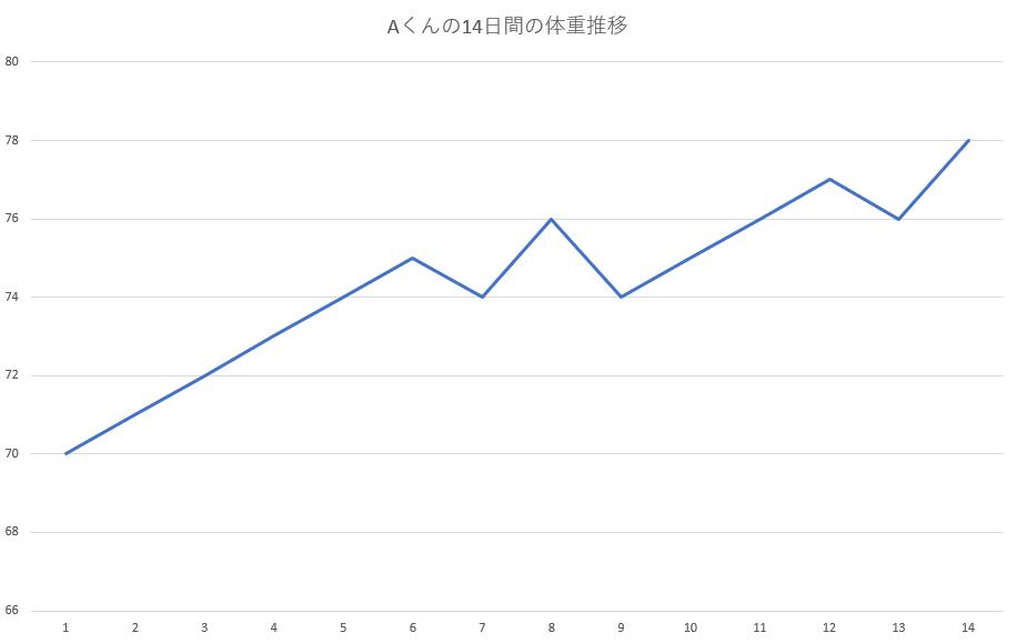 RSI数値 上昇トレンド