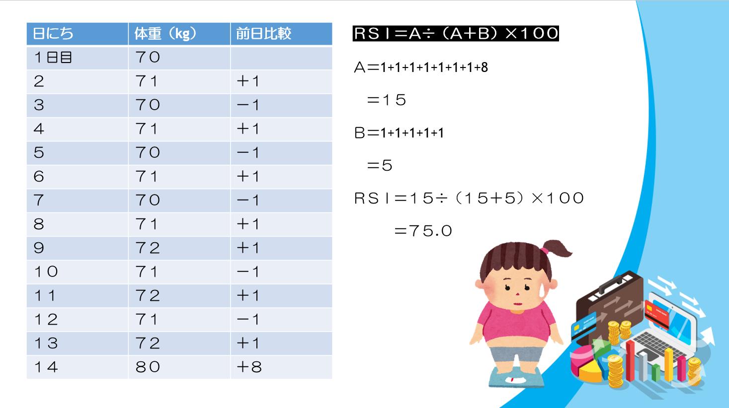 バイナリーオプション RSI数値