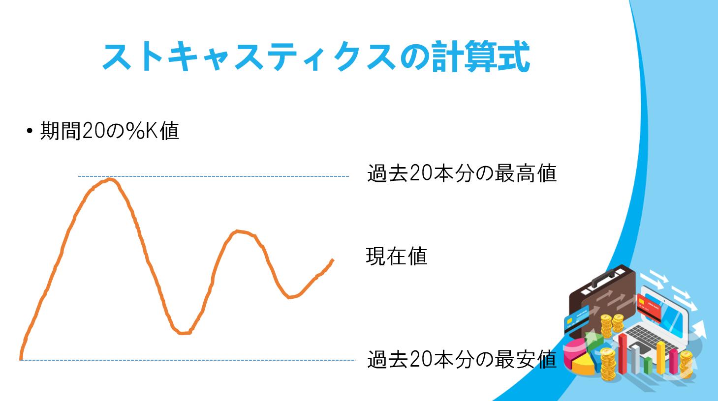 ストキャスティクスグラフ