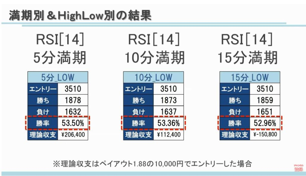RSIの満期